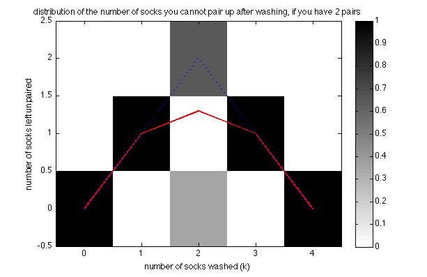 Sock pairing probabilities for $n=2$ pairs of socks.
