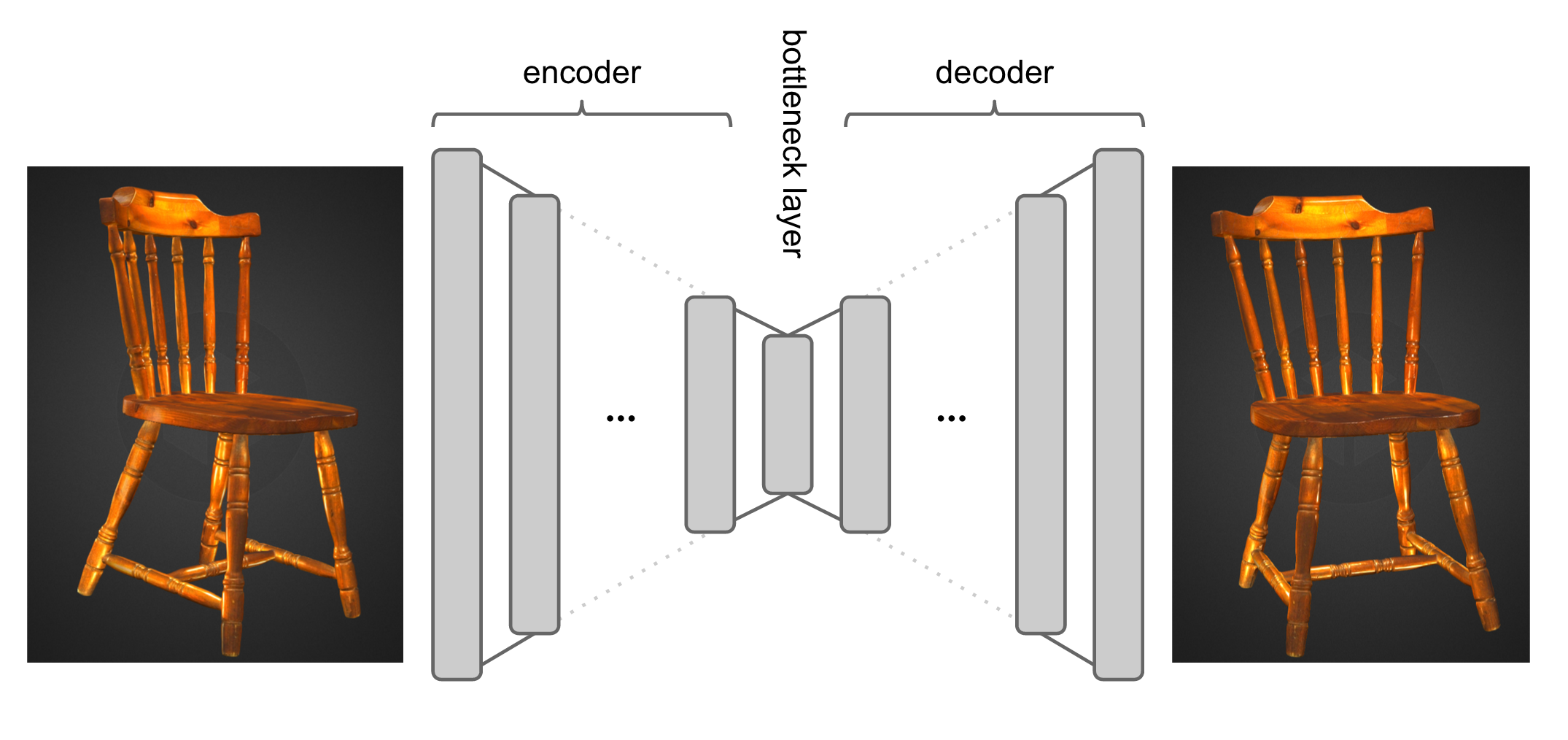 Figure illustrating the stereovision autoencoder. A network is trained to encode an image of a 3D object, and then to decode a 3D rotated version of the same object.