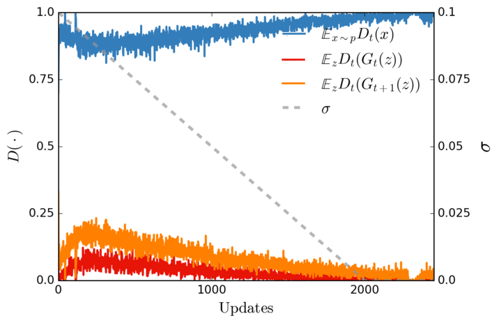 Instance Noise: A trick for stabilising GAN training