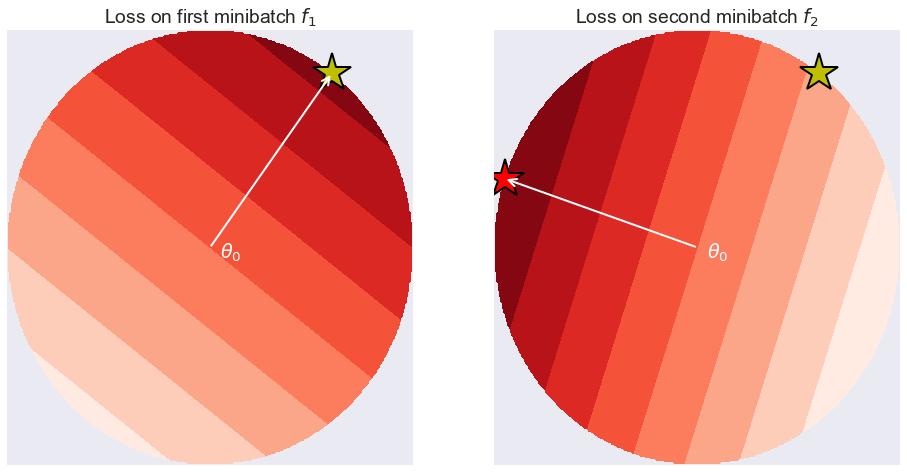 The Generalization Mystery: Sharp vs Flat Minima