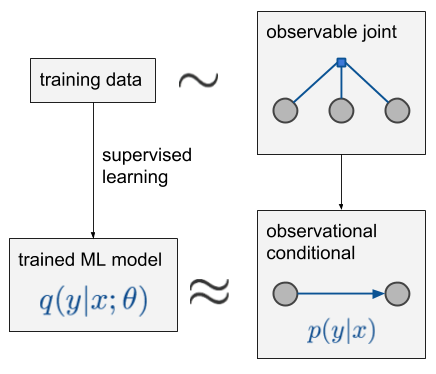ML beyond Curve Fitting: An Intro to Causal Inference and do