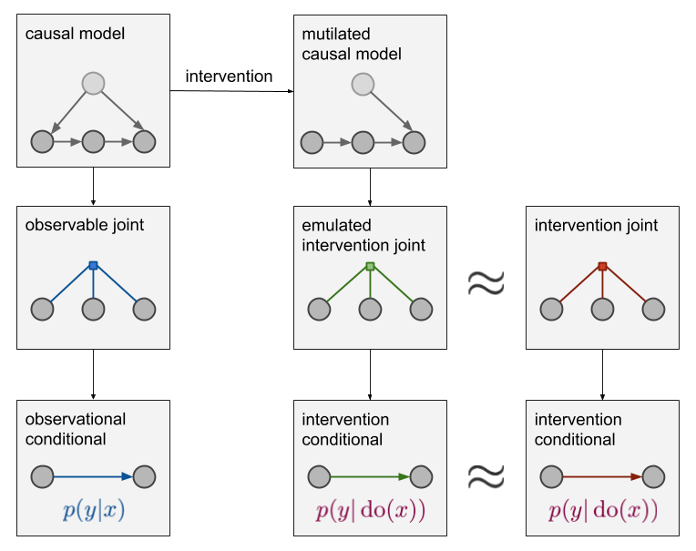ML beyond Curve Fitting: An Intro to Causal Inference and do-Calculus