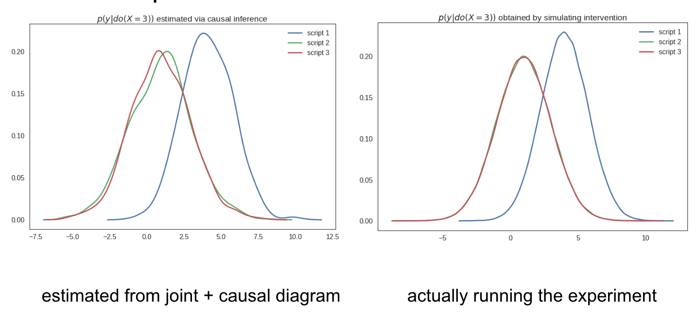 Causal Inference 2: Illustrating Interventions via a Toy Example