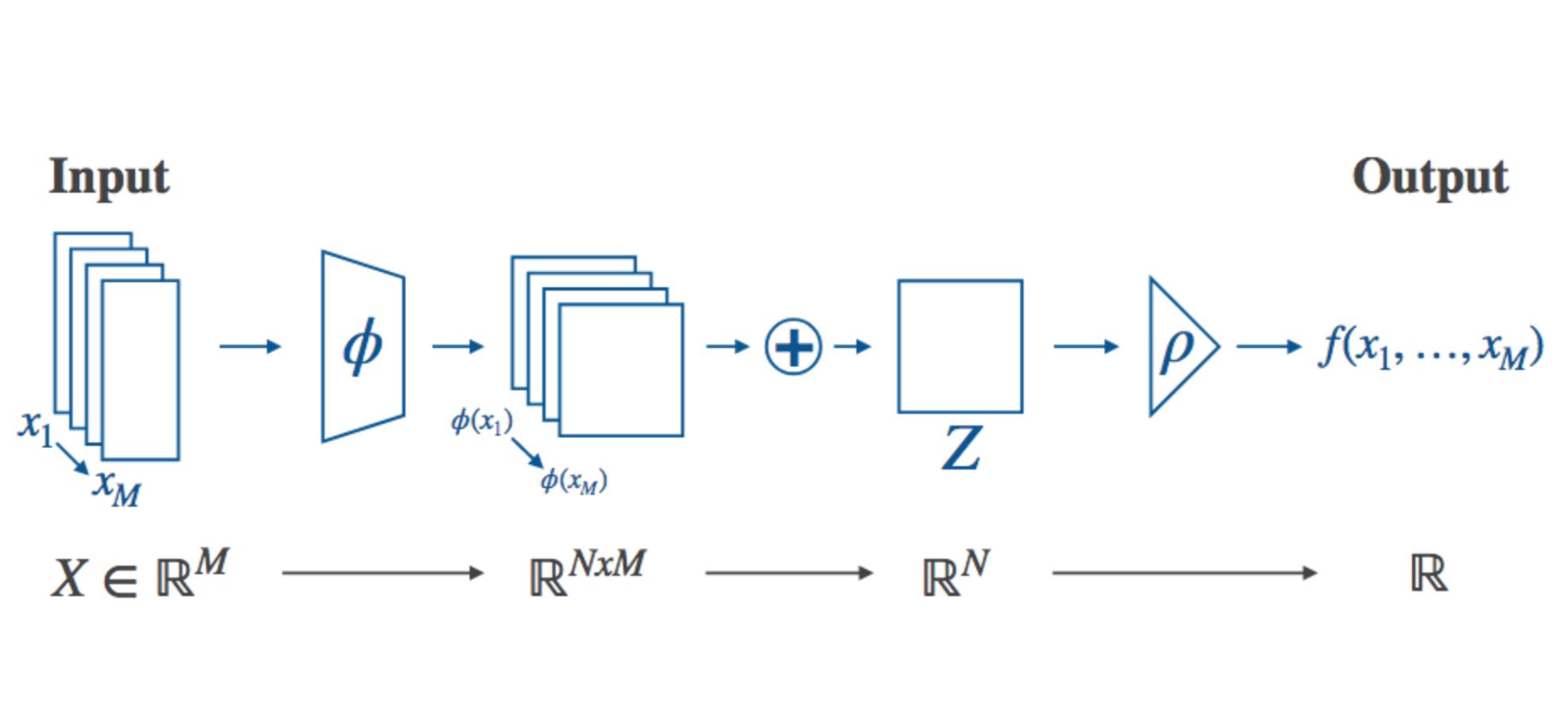 DeepSets: Modeling Permutation Invariance