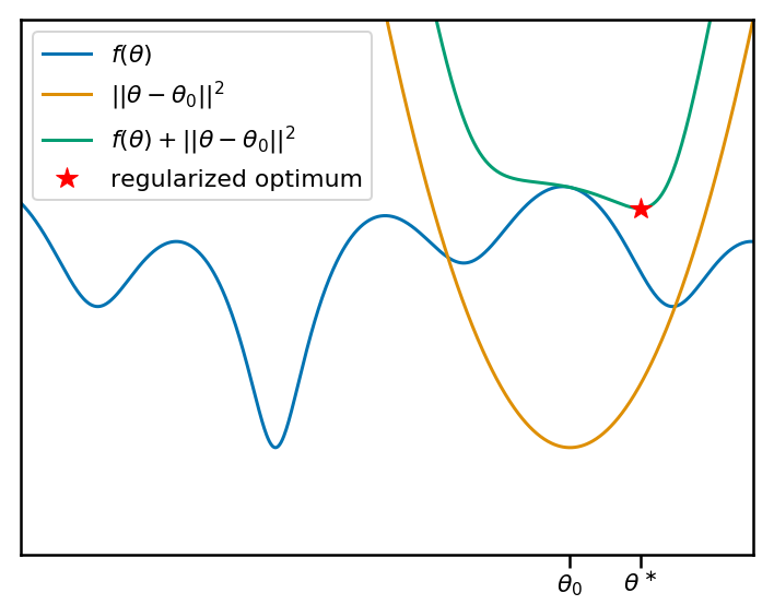 Notes on iMAML: Meta-Learning with Implicit Gradients