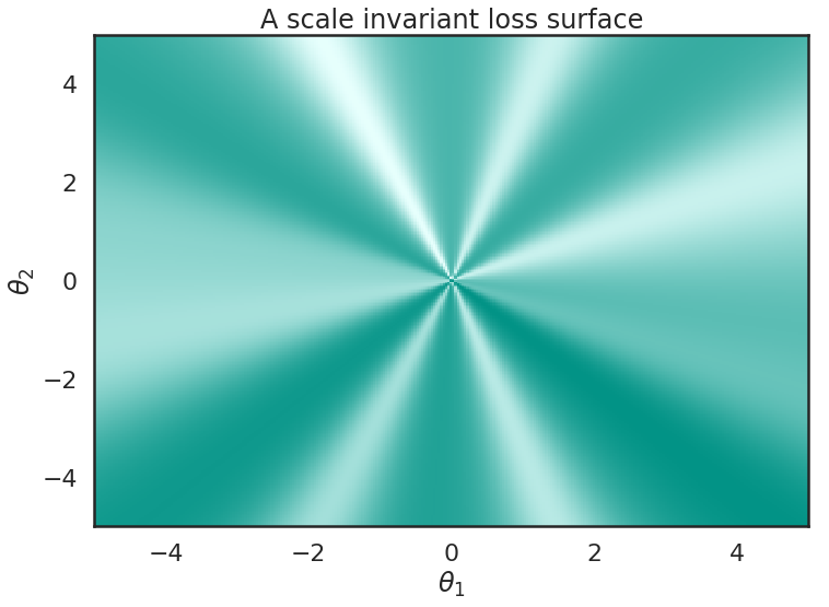 Exponentially Growing Learning Rate? Implications of Scale Invariance induced by Batch Normalization