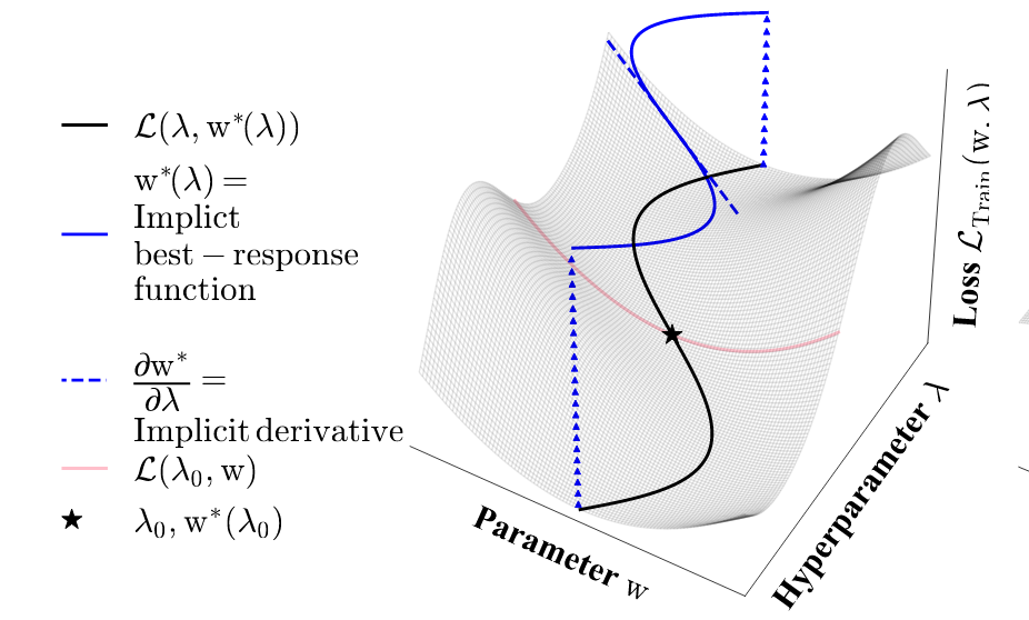 Meta-Learning Millions of Hyper-parameters using the Implicit Function Theorem