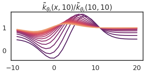 Some Intuition on the Neural Tangent Kernel