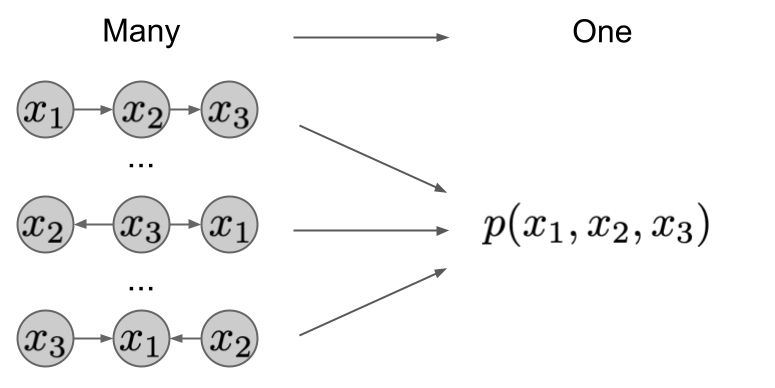 Causal inference 4: Causal Diagrams, Markov Factorization, Structural Equation Models